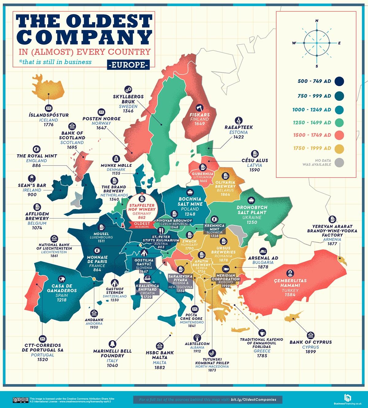 pinakas oldest companies large