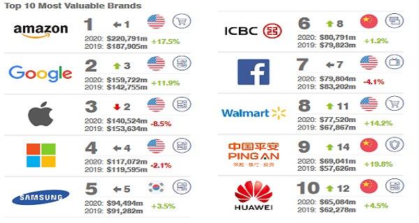 pinakas top10 brands
