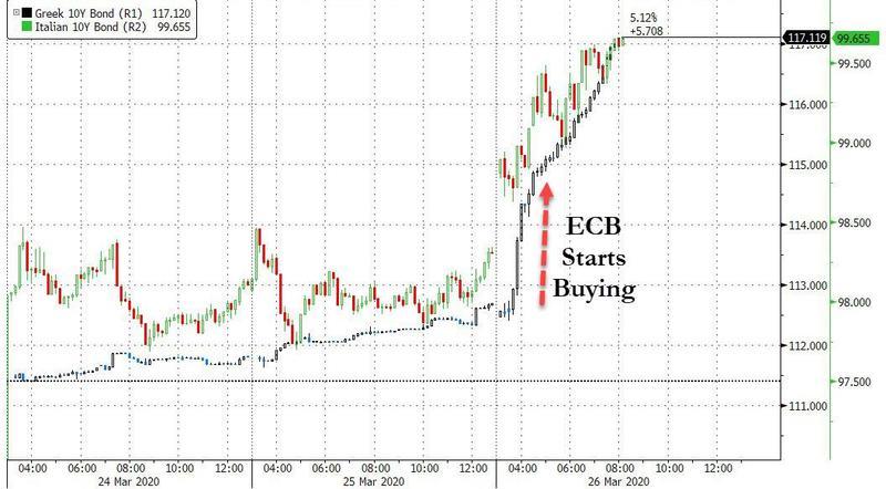 ECB starts buying