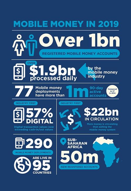 grafima mobile money