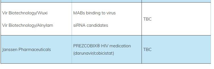 Potential COVID-19 therapeutics3