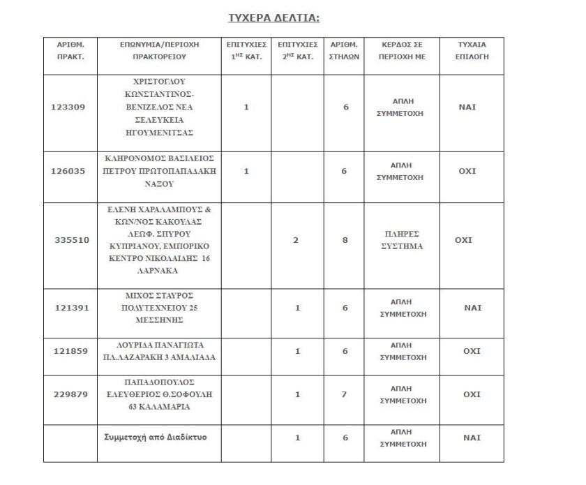 Σε Ηγουμενίτσα και Νάξο τα δυο χρυσα δελτία του Τζόκερ που κερδίζουν από 5.700.000 ευρώ έκαστο.
