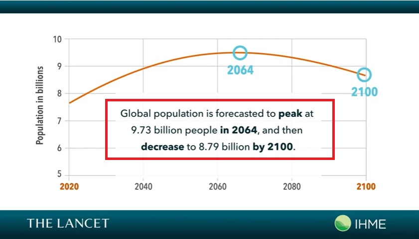 population2100